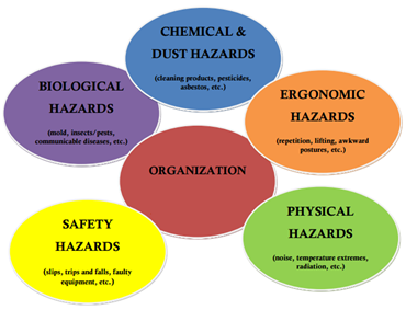 explain how to address potential health and safety risks identified The health and safety executive advises employers to follow five steps when carrying out a workplace risk assessment: step 1: identify hazards, ie anything that may cause harm employers have a duty to assess the health and safety risks faced by their workersyour employer must systematically check for possible physical, mental, chemical and biological hazards.